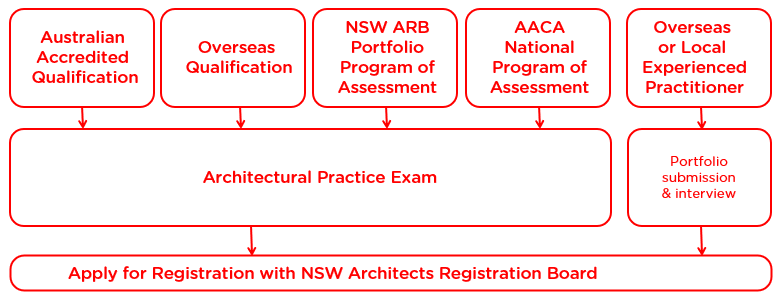 New pathways to registration diagram